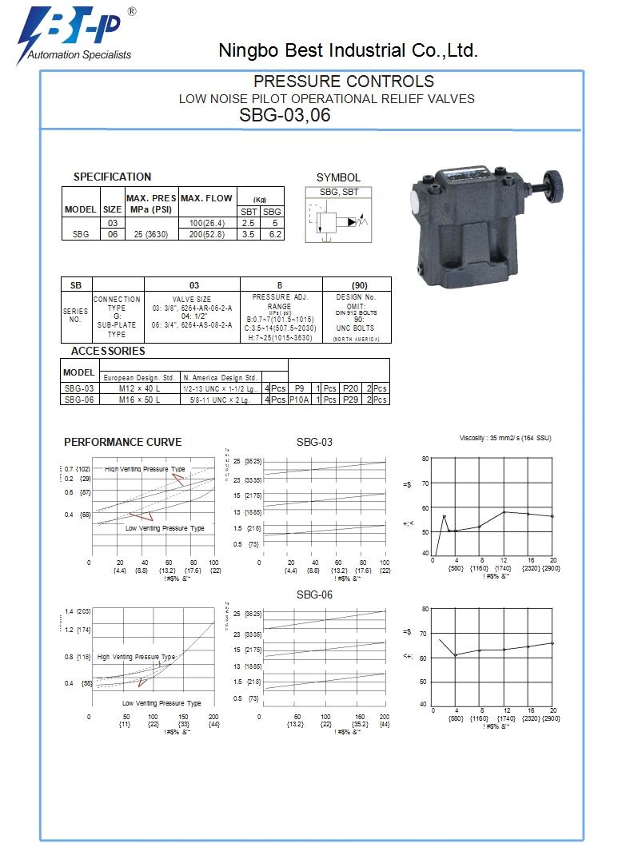 SBG hydraulic pressure control valves,high pressure hydraulic valve